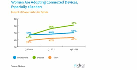 nielsen-wire-connected-devices-august-2011-chart-2 copie