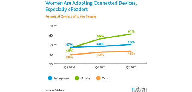 nielsen-wire-connected-devices-august-2011-ipad-ereaders