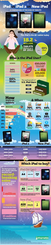 Des chiffres sur l'iPad